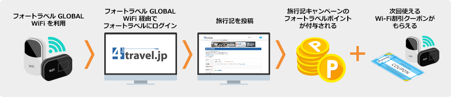 画像 フォートラベル GLOBAL WiFi ご利用限定キャンペーンの応募の流れ