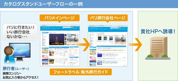カタログスタンドユーザーフローの一例