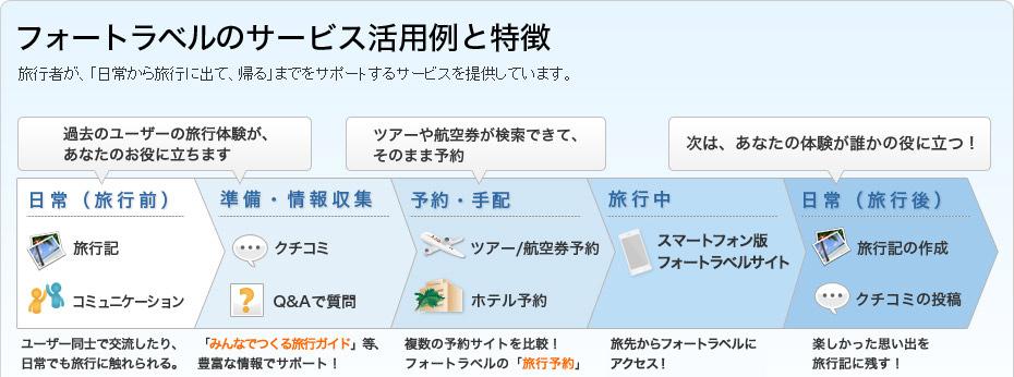 イメージ図:フォートラベルのサービス活用例と特徴