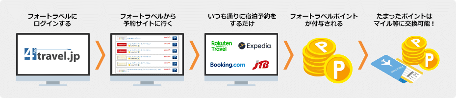 https://cdn.4travel.jp/img/general/4travel/pointclub/ver3/img_hotel_point_get.png