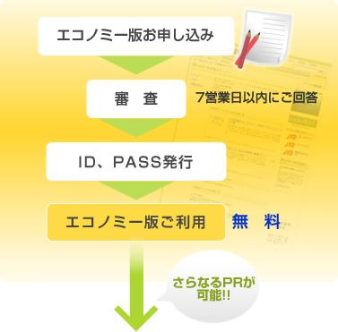 エコノミー版お申し込み→審査→ID・PASS発行→エコノミー版ご利用(無料)