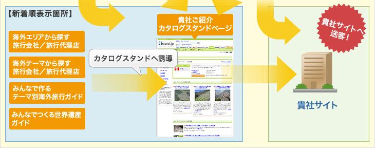 旅行ガイド・テーマ・世界遺産・予約ページなどから貴社サイトへ強力に送客!