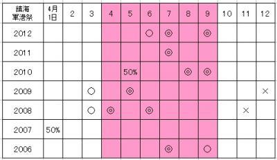 鎮海軍港祭り(桜)の見学日程分析&ロケ地散策 案