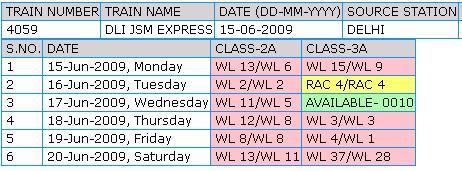 一方、RAC(Reservation Against Cancellation)は、「座席番号は確定していないけど、とりあえず列車に乗っていいよ」という微妙なチケット。予約優先順位はWLと座席確定の間です(WL -> RAC -> 確定)。もし確定まであと一歩届かないと、自分がRACの乗客として、席のない不安を覚えながら列車に乗り込むことになります。なんだか面倒くさいですよね。しかもRAC席だからといって運賃が安くなるわけではありません。実際には、車掌がちゃんと空席を見つけてくるので心配ないですけどね。満席なのに席が出てくる仕組みですが、恐らく「当日来なかった人の席」と「あえて残してある空席」があるのだと思います。<br /><br /> ですからRACは「ほぼ予約確定」と考えていいでしょう。RACの数は1車両につき、1コンパートメントの定員分(2A/FC:4席、3A:6席)くらいに設定されているようです。このRACはもともと寝台席の空席調整のための仕組みで、昼間の列車(CCなど)の座席には使われません。ややこしいですよね〜。私はこのRACこそが、インド鉄道の「複雑さの象徴」ではないかと考えているのですが、いかがでしょうか。<br /><br /><br />写真 ERAIL 予約状況の画面。WLとRACが見えています(昔の画面です)。