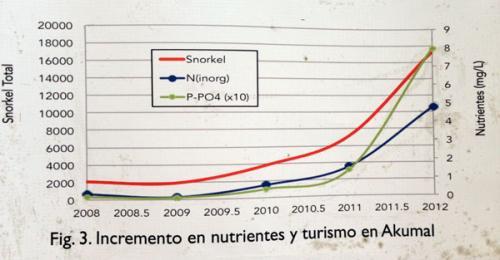P-PO4と言われる「リン酸態リン」という汚染物質と、観光客数の相関関係のグラフ。<br /><br />観光客数の増大と共に汚染も広がっていることが分かります。