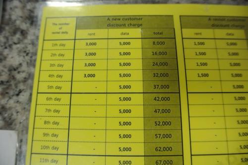3日間でW24000。 一人¥1200程度ならじゅうぶん。<br /><br />クレジットカード(ここではデポジットのためなので支払いは無し)とパスポート提示で大丈夫です。