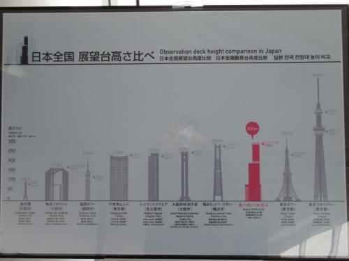 日本の展望台の高さの表
