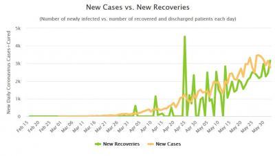 回復者数が感染者数を上回り始めました。