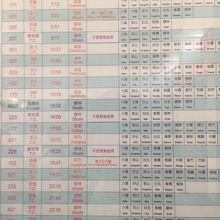 瑞芳駅の時刻表です