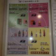 いくつかのブースが有りますが、その中でも日本酒のタイプ分類と題して、香りを味の特性による分類がなされていて、大変、勉強になる展示が有ります。