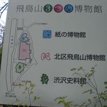 飛鳥山公園には、3ケ所の博物館等があり、有意義な施設です。
