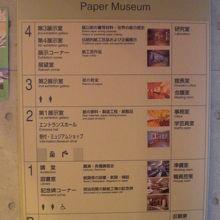 入口ドアーの横に掲げられている紙の博物館のフロアーガイドです
