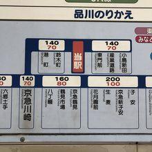 京急川崎駅ー小島新田駅  所用時間9分