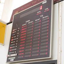 TTB(外貨→ETBへの両替レート)のみを表示するレート表