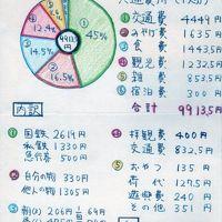 思い出の 青春片道切符 1965年 (9)最終回 11日目 昇仙峡→東京