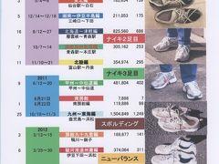 日本一周・歩き旅を支えた靴