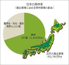 山密? 冗談はよし子さん、日本の国土の70%は森林です。