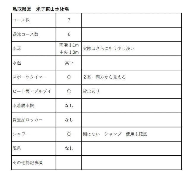 山陰本線の「東山公園」駅に至近のプール。鳥取県営で「水泳場」というクラシックな名前がついている。<br /> <br />設備は古めかしくはないが、例によって巨大な建物で、私にはムダとしか見えない。<br /><br />全7コースのうち1コースだけウォーキングコースになっている。<br />残りのコースは2コースが遊泳コース、残りはフリーコースだったと思うが、どちらでも大差はなく皆さん泳いでいる。<br /> <br />プールに入ってすぐ気になるのが浅さだ。<br />水深1.1mとなっているが、もう少し浅そうだ。中央は1.3mとなっているが、明らかに1.3mはない。<br /> <br />そして水温が高い。<br />少し生温かい冷泉くらいの水温がある。疲れやすい。<br /> <br />水温が高いせいもあるだろうが、スタートから25m先のコース端が見えない。水は濁り気味。<br /><br />総じていえば、プールの設備として十分だし、ビート板も借りることができて練習には便利だ。<br />水深をもう少し(できれば10センチ、せめて5センチ)深くして、水温を下げれば申し分ないのだが。