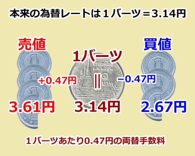 1 万 円 は 何 バーツ