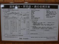 温泉成分、禁忌症、適応症掲示表。 メタケイ酸は、かんぽの宿塩原より多い129.1mg!  温泉成分に影響を与える項目の掲示は見当たらなかったが、公式HPによると、加温、加水、循環、消毒ありとなっている。