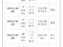 あさぶら公式サイト 勝手に雲海予報 https://www.asabura.jp/unkaiforecast  予報「かなり期待できる」で、結果は「雲海」だった。 私としてはこれで十分満足だけど、「最高の雲海」ってどんな雲海???  とりあえず、リベンジで見れてよかった。