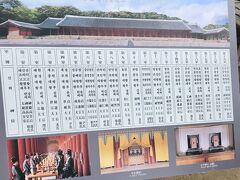 再び宗廟へ。  14:00~16:30正殿祭享  16:30~17:00神室観覧  正殿は西側が最も上とされ、第1室である西側1番目の神室に安置された太祖をはじめ、李朝最後の第27代王純宗まで、19室に王とその王妃の位牌計49位を祀る。